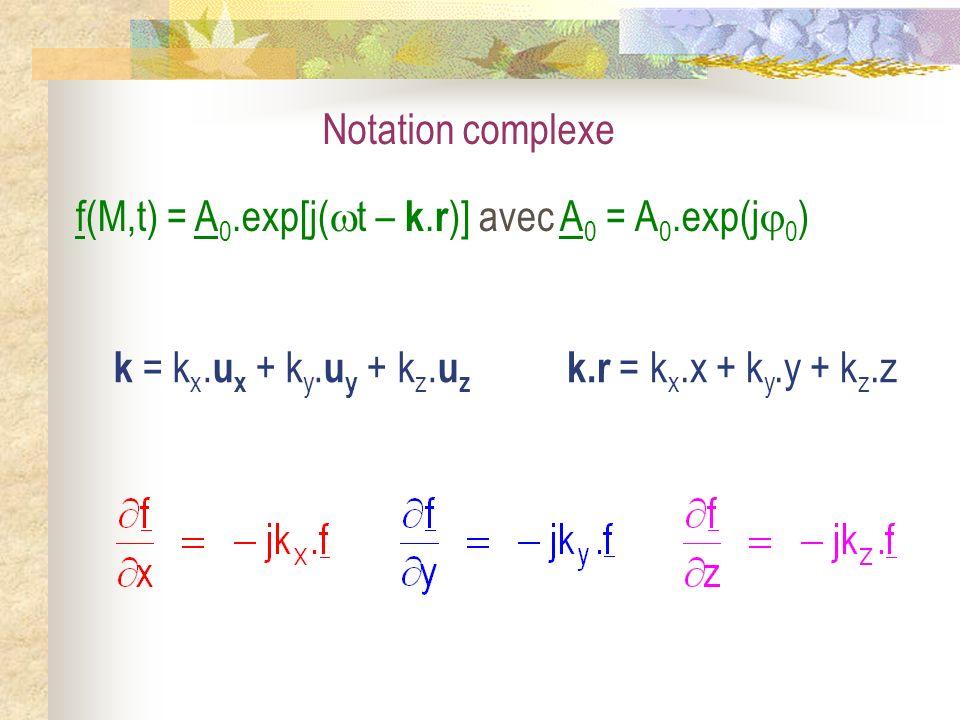 Notation complexe f(M,t) = A0.exp[j(t – k.r)] avec A0 = A0.exp(j0) k = kx.ux + ky.uy + kz.uz.